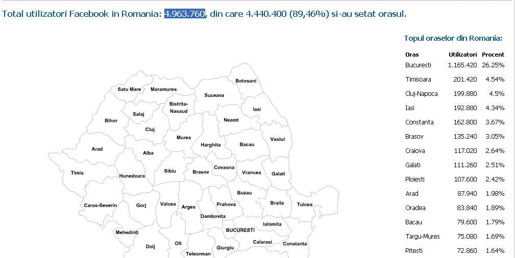 Timişoara a detronat Clujul din vârful clasamentului la numărul de utilizatori de Facebook!