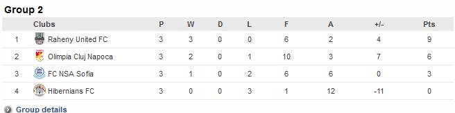 grupa 2 uefa womens champions league