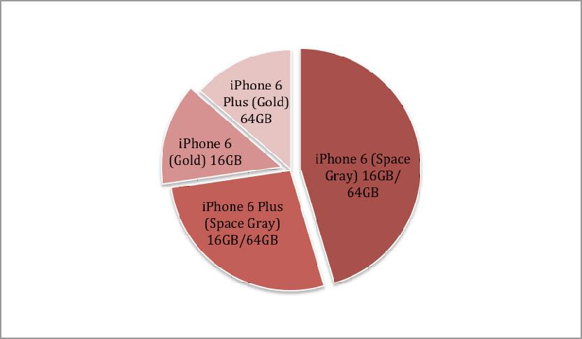 iPhone 6 si iPhone 6 Plus vanzari record la precomanda in Romania (P)