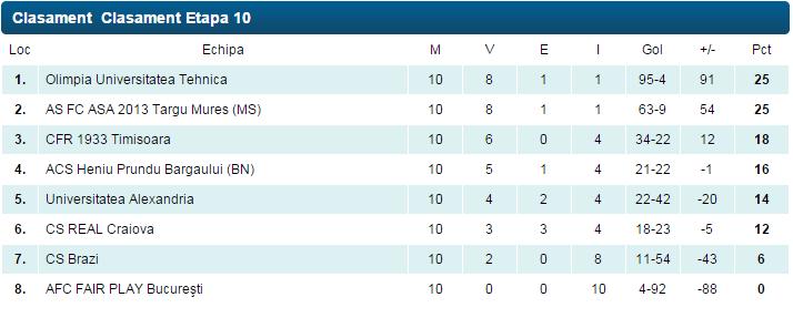 clasament 2014-2015 superliga feminin