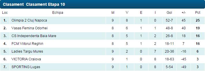 clasament liga 1 fotbal feminin sez 2014-2015