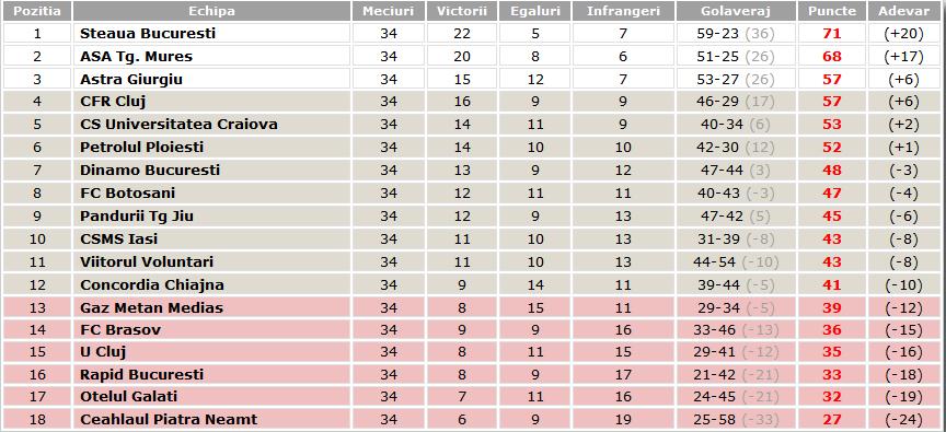 clasament final sezon 2014-2015 liga 1