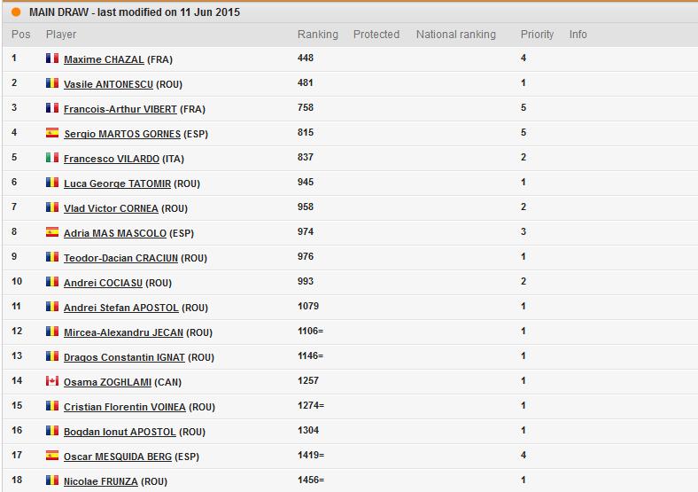 BT Open tennis futures ITF 10.000 cluj