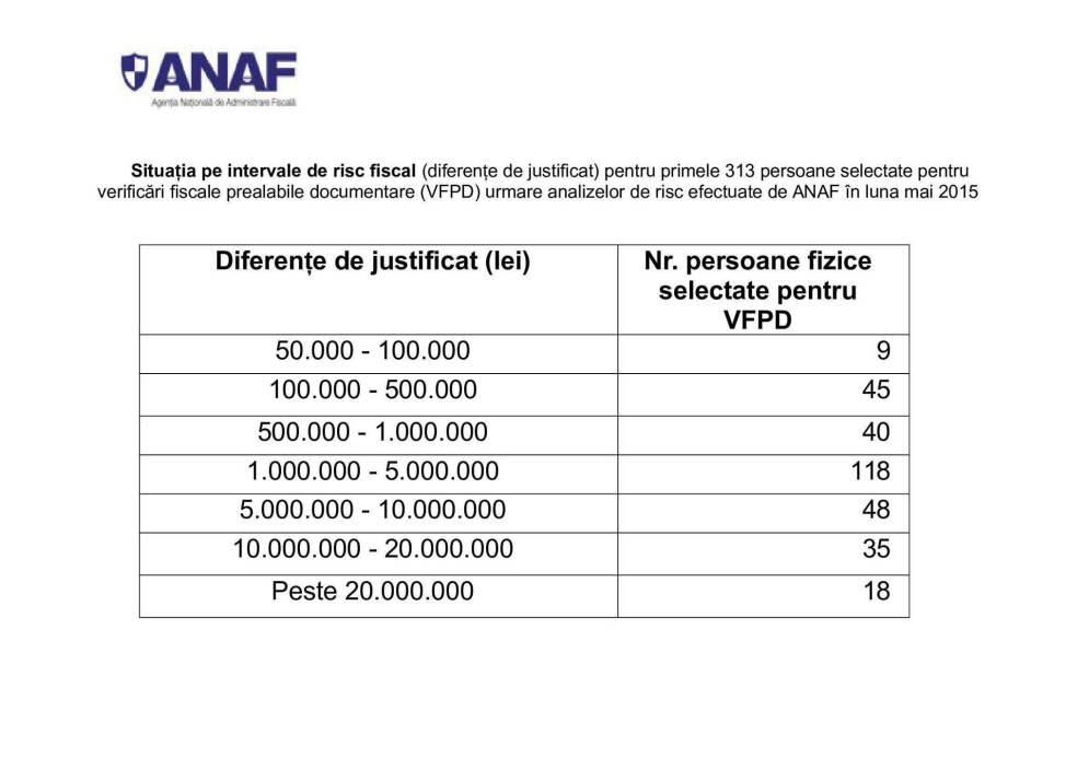 ANAF a găsit sute de milioane de lei la maneliști, cămătari şi afacerişti. Primele rezultate ale controalelor!