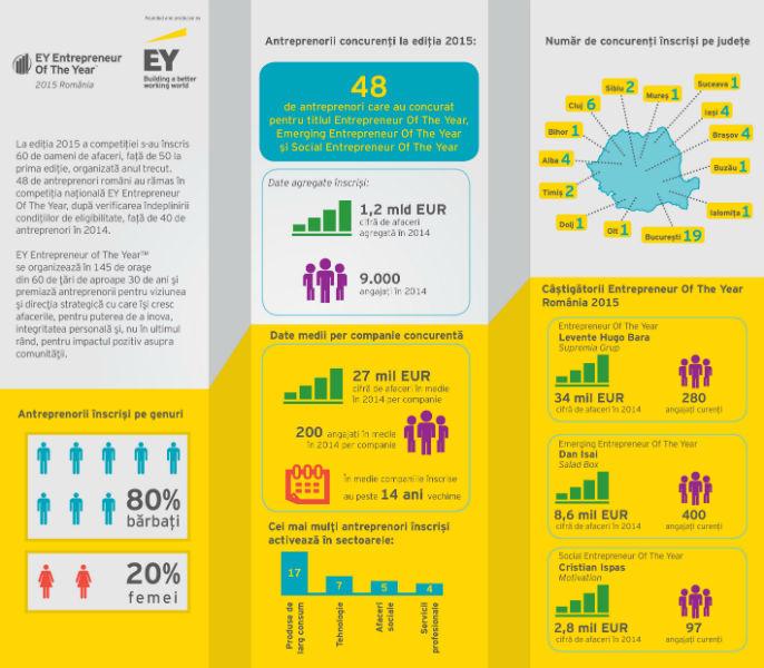 infografic EOY 2015 RO
