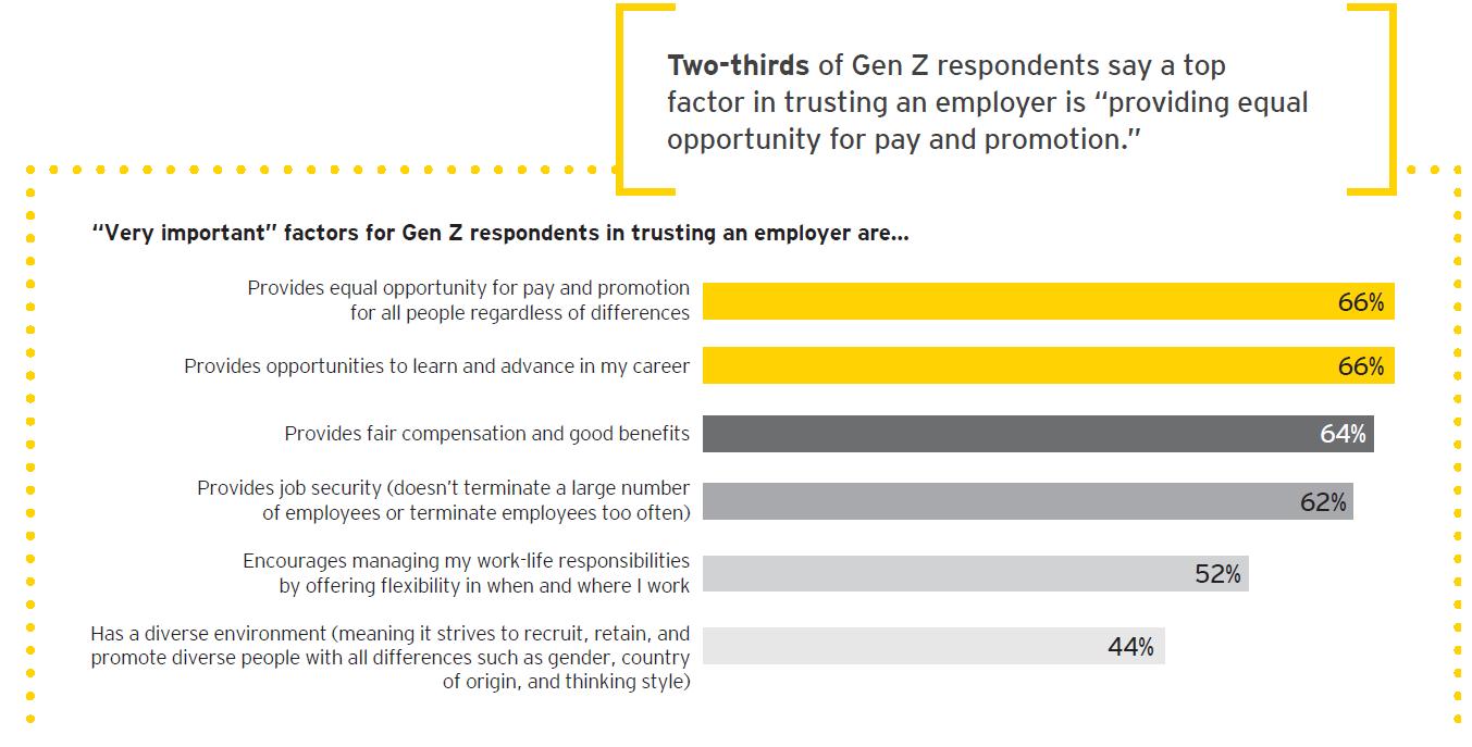 Studiu EY: Generația Z are deja așteptări clare privind viitorul loc de muncă