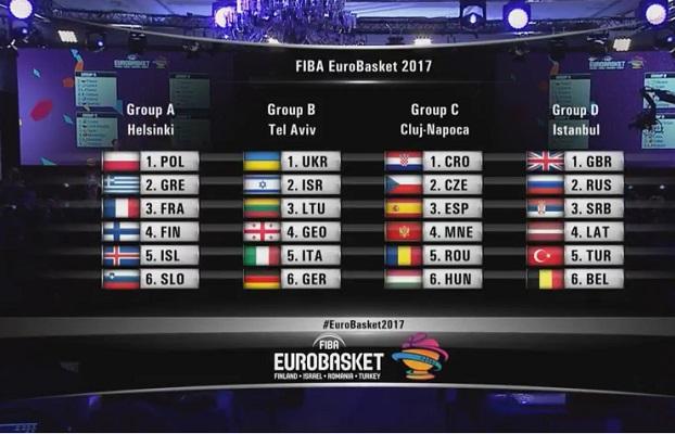 Giganții baschetului european vin anul viitor la Cluj-Napoca! România și-a aflat adversarii la EUROBASKET 2017