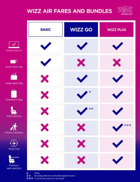 wizz-air-preturi_pachete-w1000-h597
