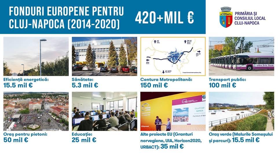 Clujul beneficiază de fonduri europene în valoare de 420 de milioane de euro pentru dezvoltarea orașului
