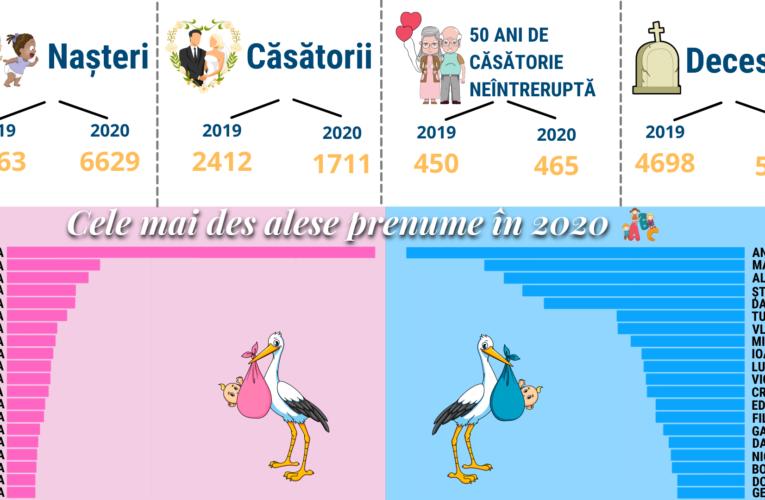 6626 de copii s-au născut în Cluj-Napoca și 1711 de cupluri s-au căsătorit în 2020